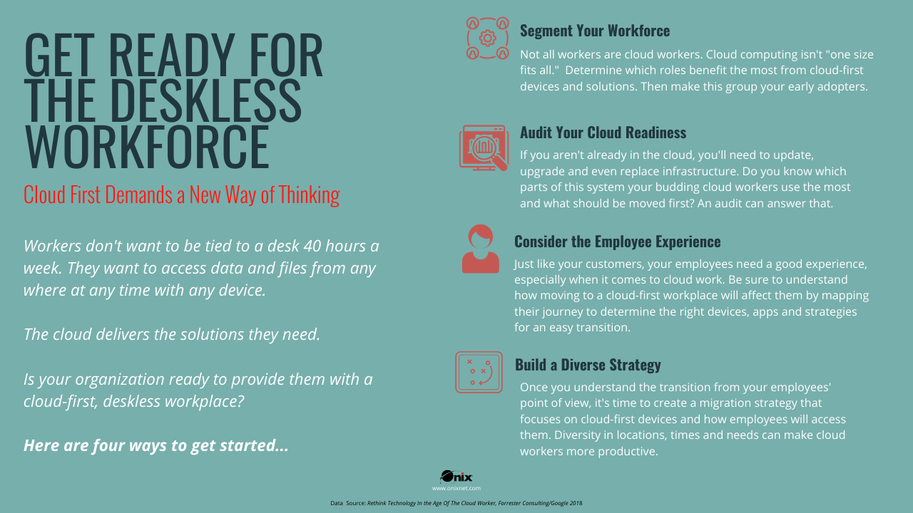 Deskless Workplace Blog Graphic Larger