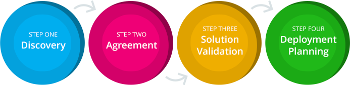 Steps: Discovery, Agreement, Solutions Validation, Deployment Planning