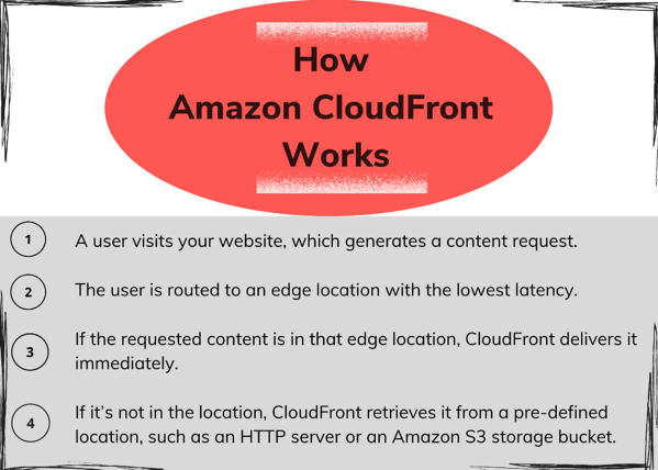 How Amazon CloudFront Works