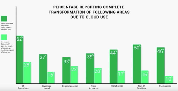 Complete Cloud Transformation Graph