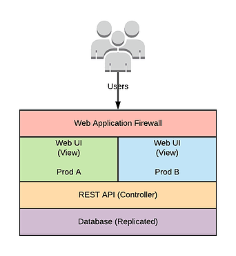 simplified application architecture